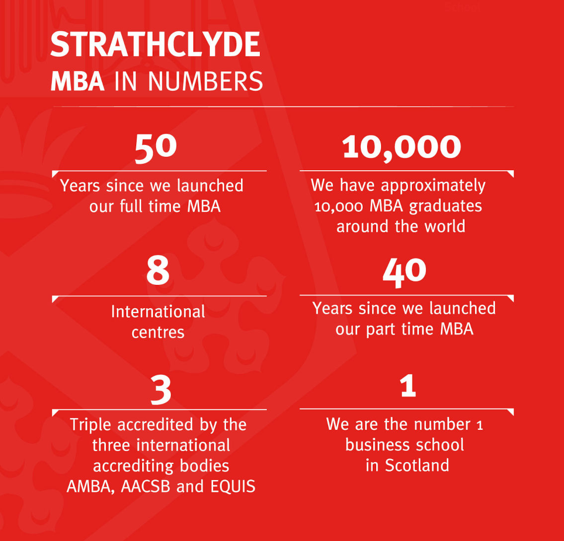 Strathclyde in Numbers
